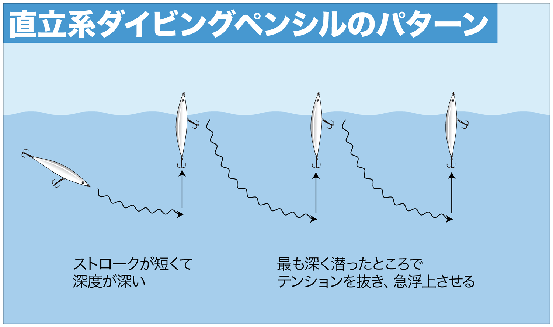 ショア青物ゲーム ダイビングペンシル2