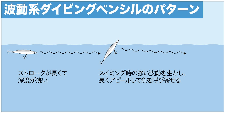 ショア青物ゲーム ダイビングペンシル3